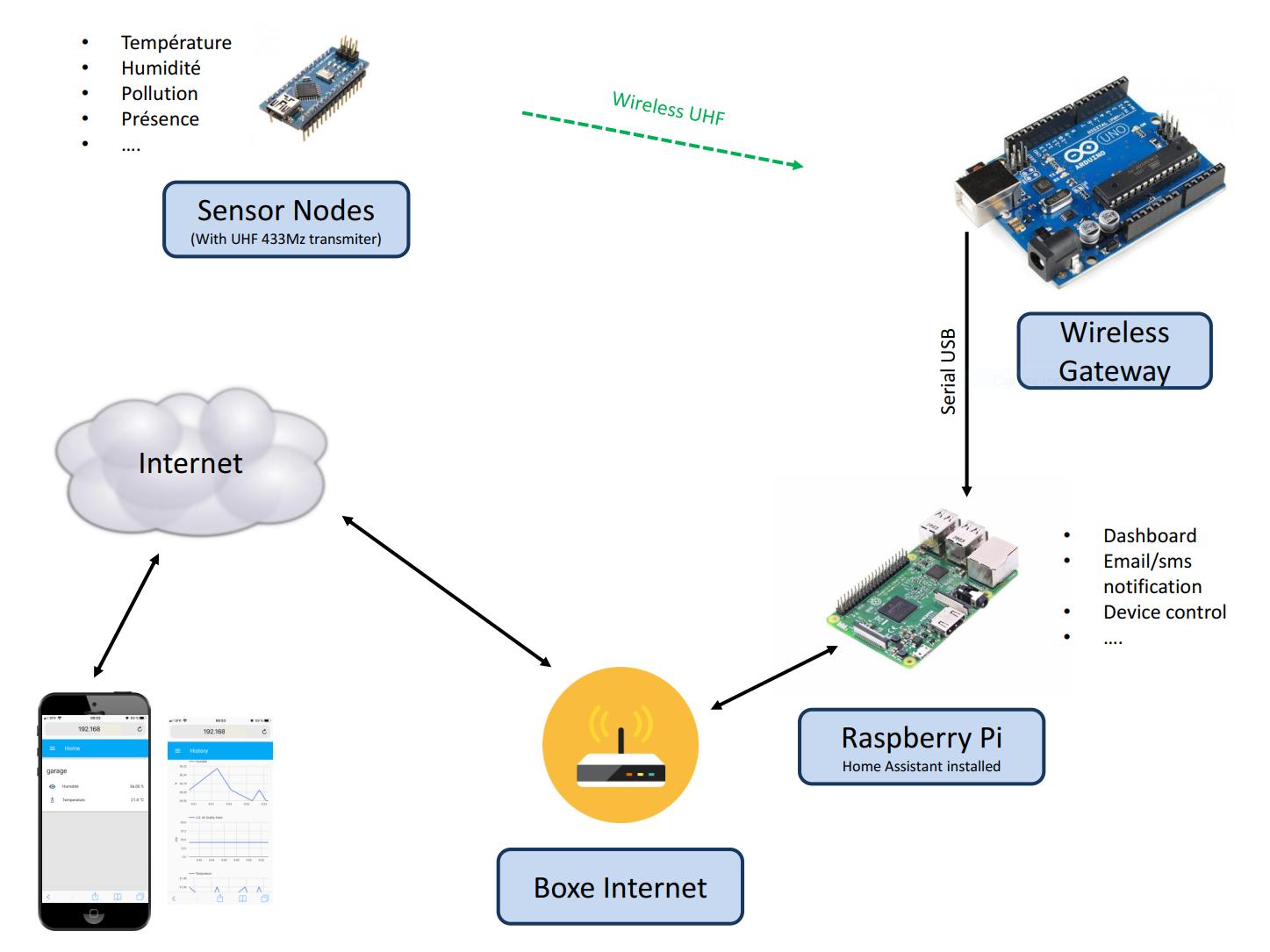 Poc domotique arduino raspberry pi les fabriqueurs for L architecture d un systeme de messagerie